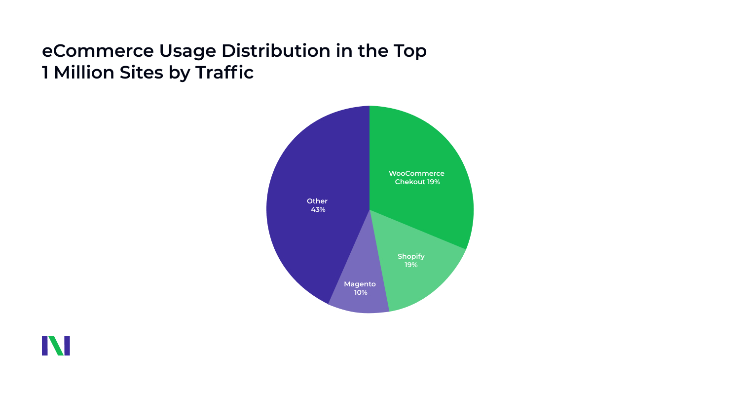top ecommerce platforms by traffic